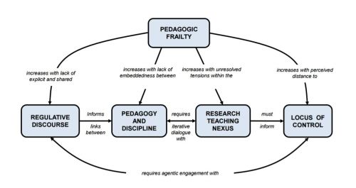 Pedagogic-frailty